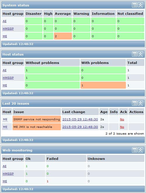 Zabbix monitoring dashboard