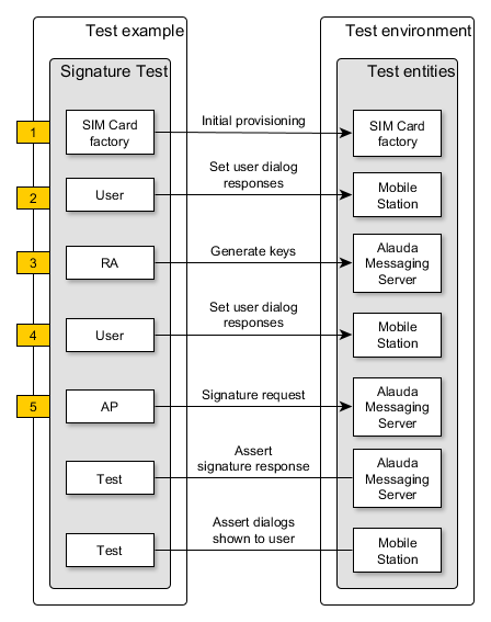 Alauda_Test_Engine_Signature_Test