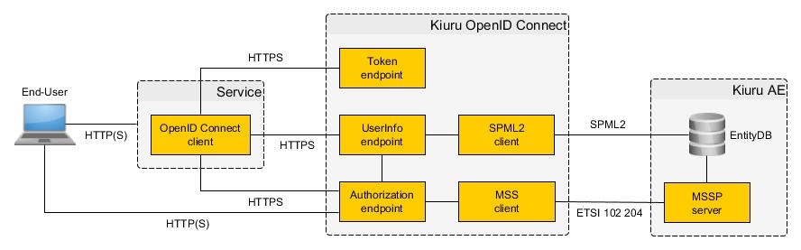 Kiuru OpenID system