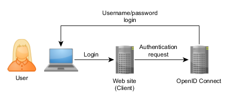 OpenID_Connect_Generic