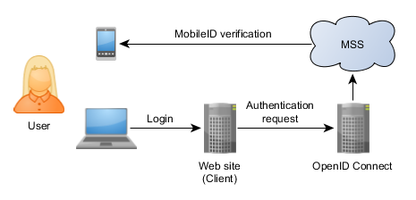 OpenID_Connect_Overview