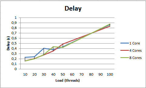 delay_cpu