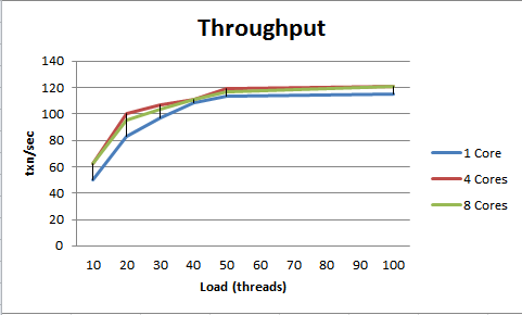 throughput_cpu